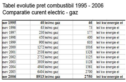 curent-electric-gaz