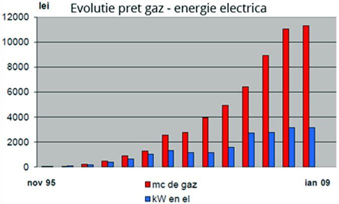 pret gaz energie electrica